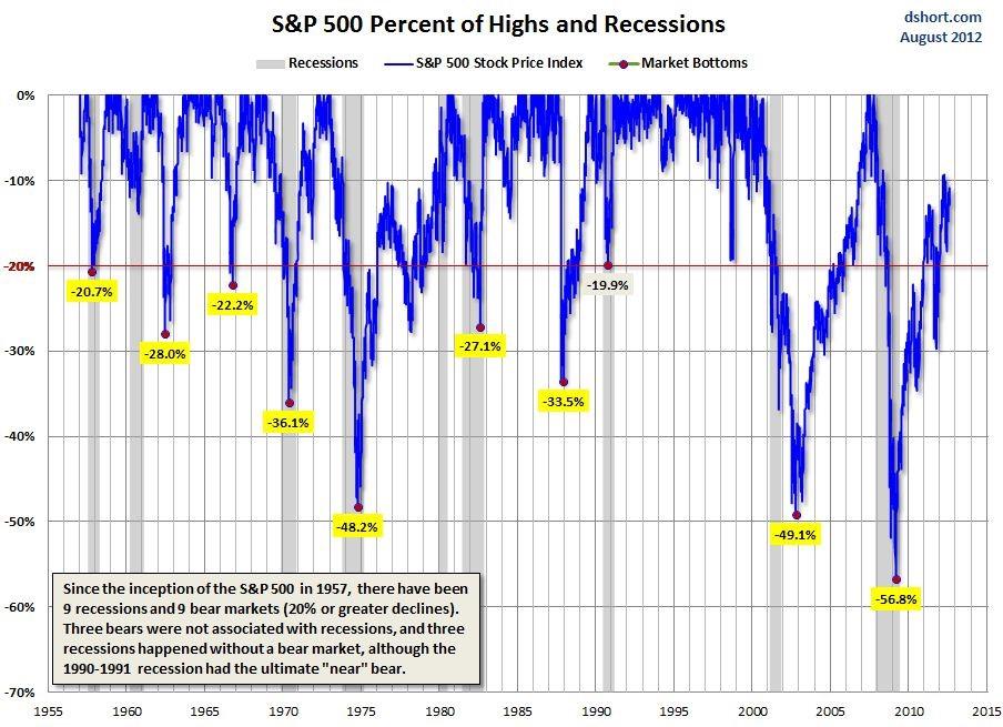 bear market recessions.jpg