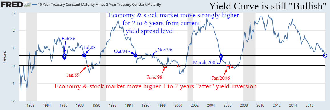 Inverted yield curve.png