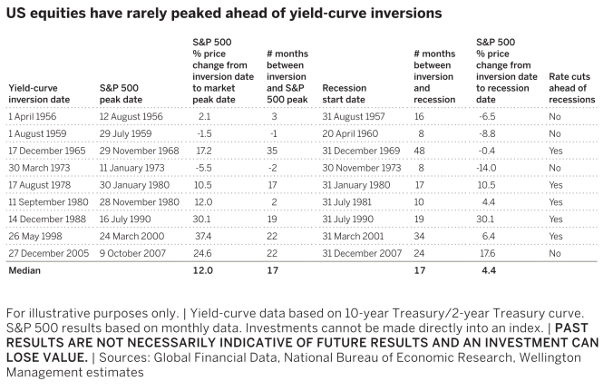 Sharemarket returns and inverted yield curves.png