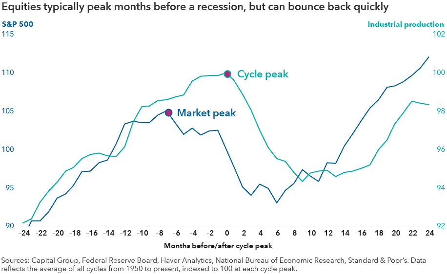 Sharemarket returns and recession cycles.png