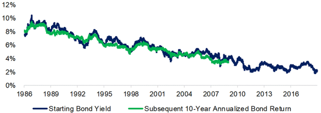 US Bond Returns vs US Starting Bond Yields