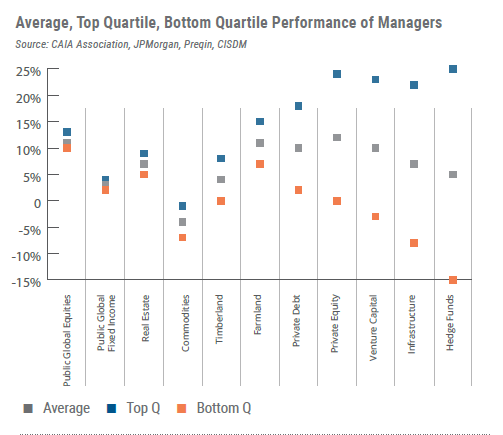 Manager Performance Dispersion CAIA