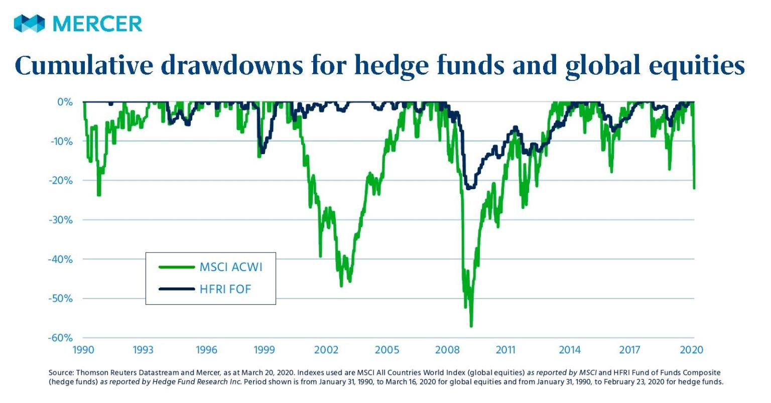 Mercer drawdown graph