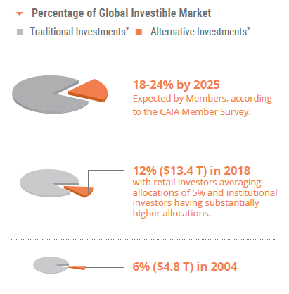 Percentage of Global Investible Market CAIA