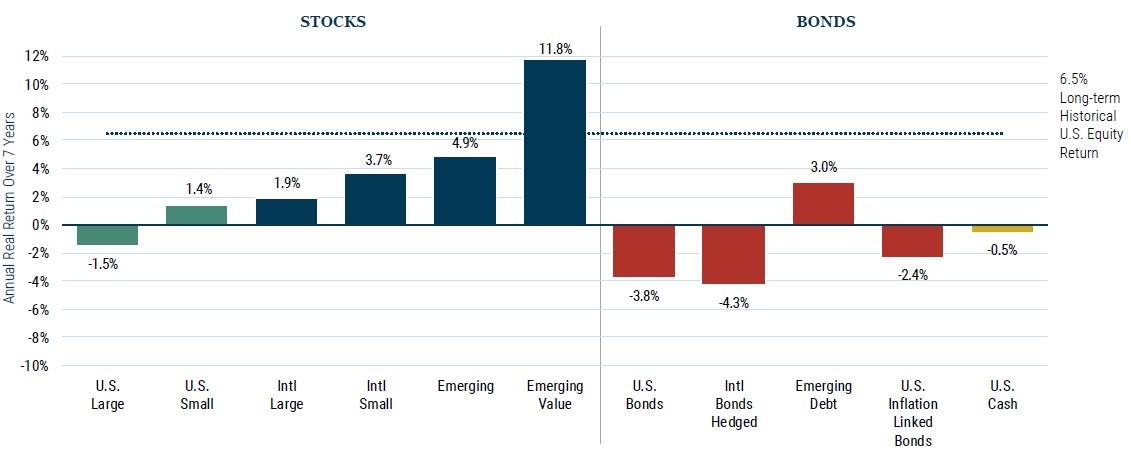 GMO 7-Year Asset Class Real Return Forecasts March 2020