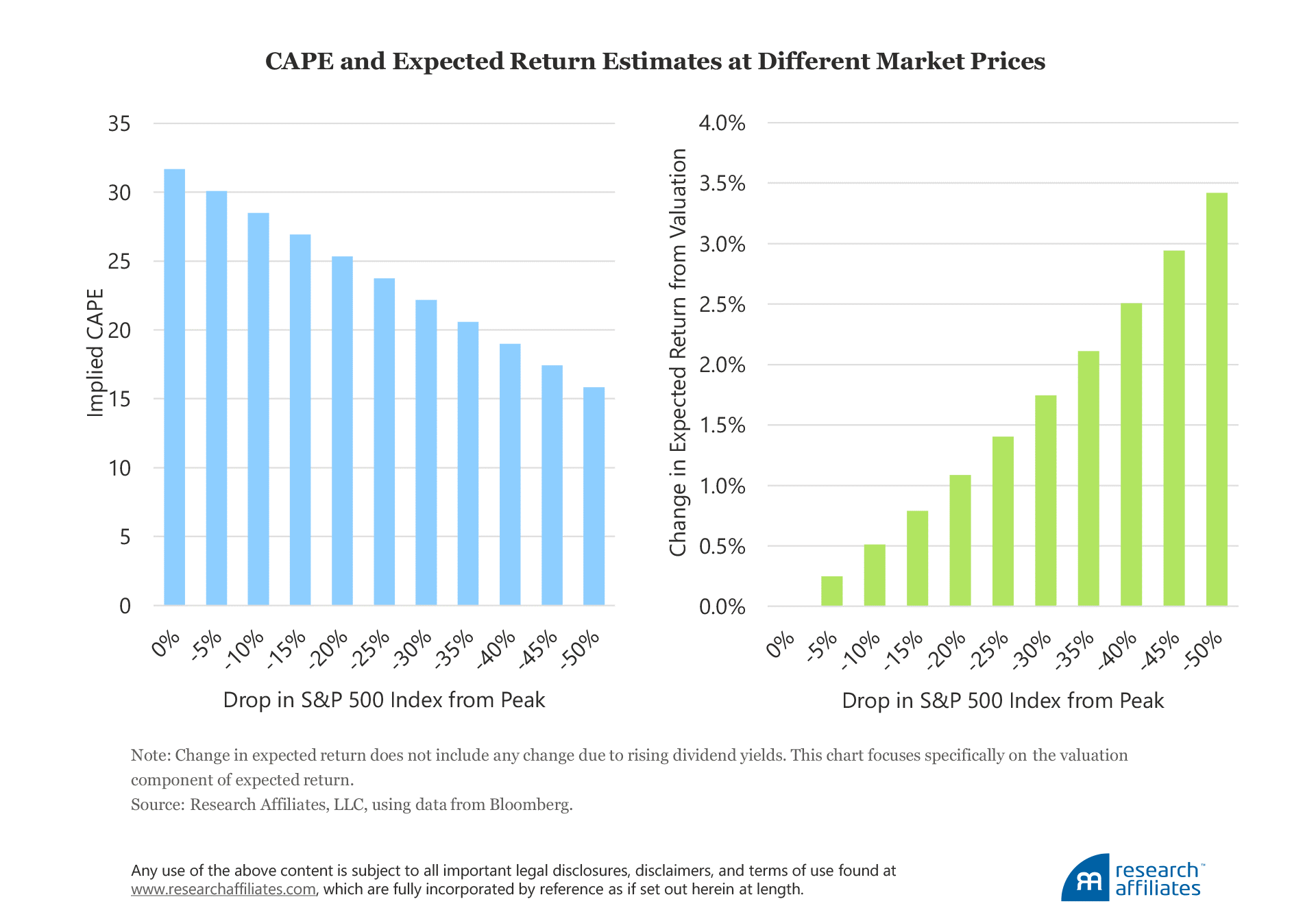 Research Affiliates CAPE and Expected Return Estimates at Different Market Prices