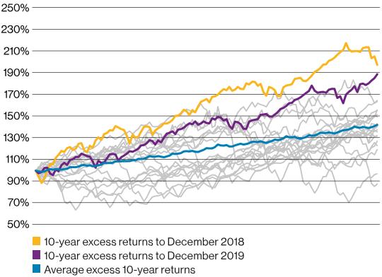 WTW Balance Fund Performance